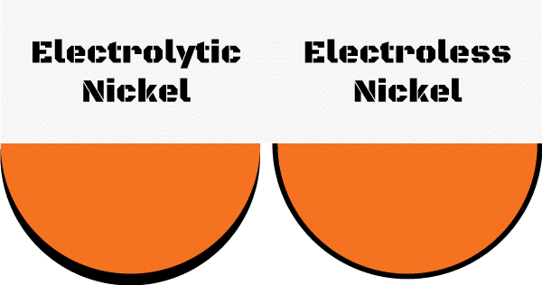 What is electrolytic plating